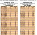 Vergleich der Screenshots von der Wave Permits Online-Lotterie kurz vor der Ziehung am 1. Februar 2012 (links) und 2014 (rechts).