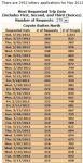 Online Wave Permit Lotterie im Mai 2012